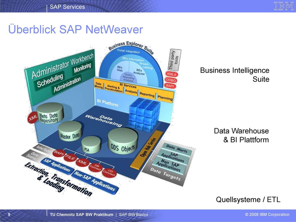 Suite Data Warehouse & BI