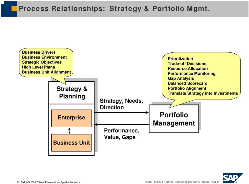 Enterprise Business Unit Strategy, Needs, Direction Performance, Value, Gaps Prioritization Trade-off Decisions Resource