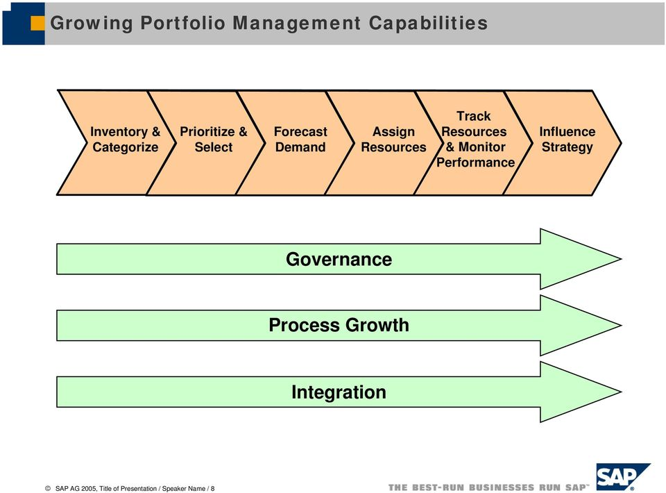 Resources & Monitor Performance Influence Strategy Governance