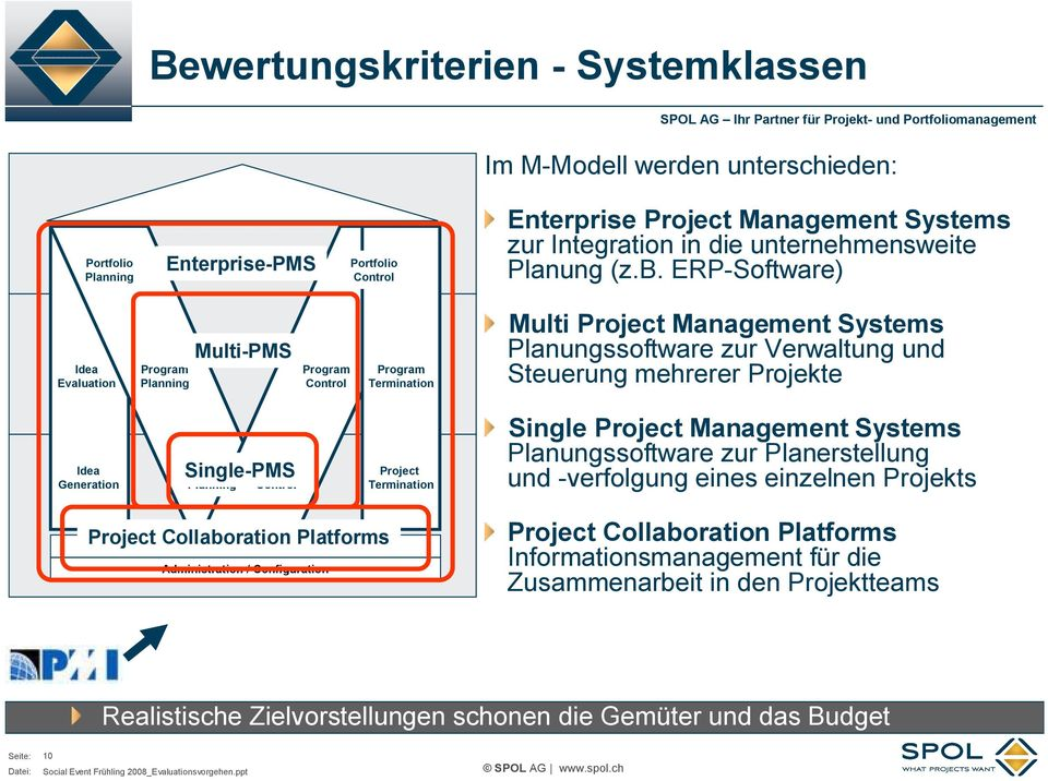 ERP Software) Idea Evaluation Program Planning Multi PMS Program Control Program Termination Multi Project Management Systems Planungssoftware zur Verwaltung und Steuerung mehrerer Projekte Idea