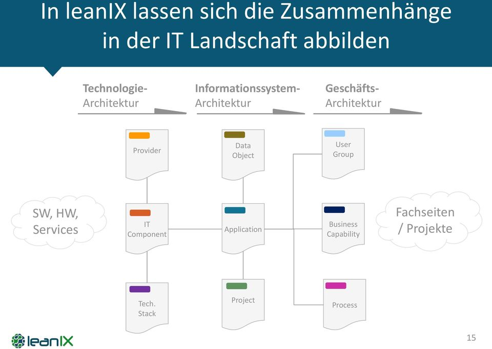 Architektur Provider Data Object User Group SW, HW, Services IT Component