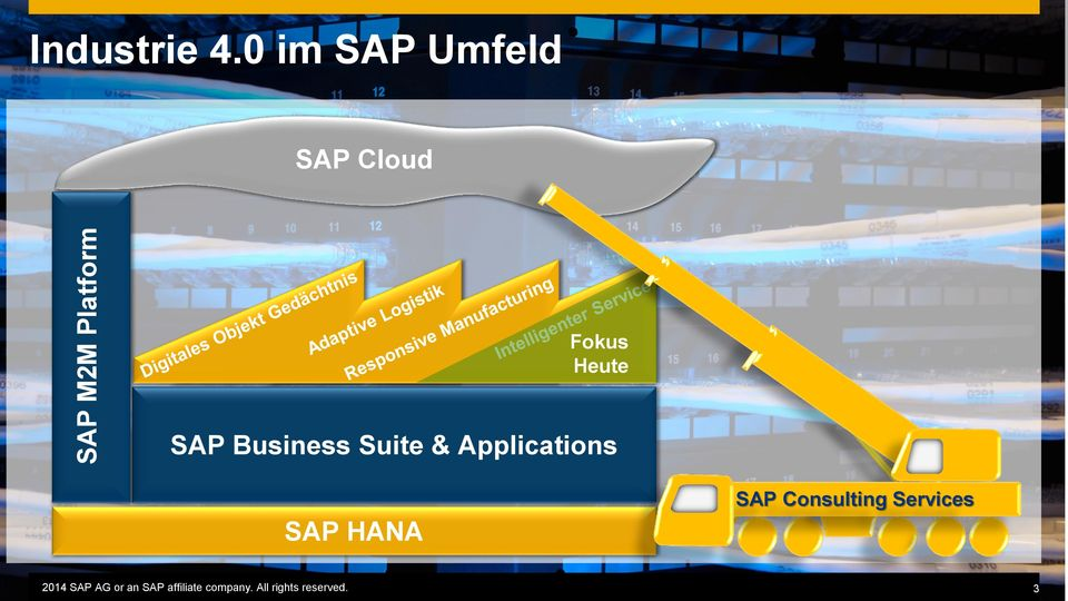 Heute SAP Business Suite &