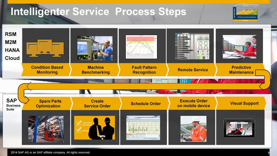 Predictive Maintenance SAP Business Suite Spare Parts Optimization Create