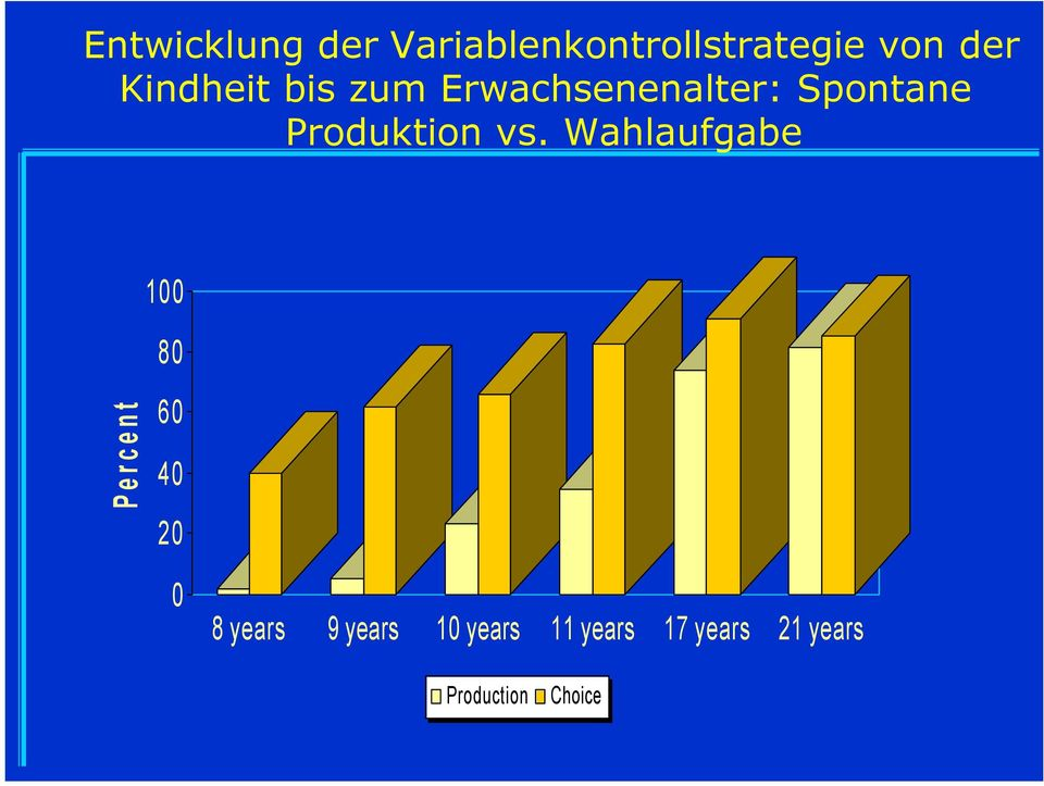 vs. Wahlaufgabe 100 80 Percent 60 40 20 0 8 years 9