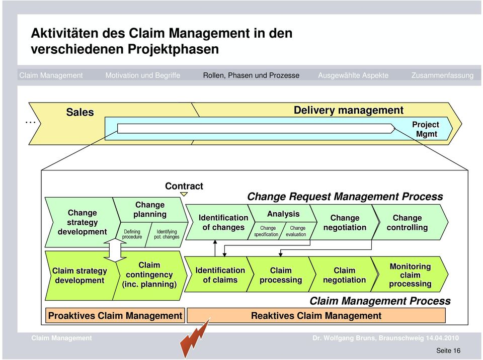 changes Identification of changes Change Request Management Process Change Request Management Process Analysis Change specification Change evaluation Change negotiation Change controlling Claim