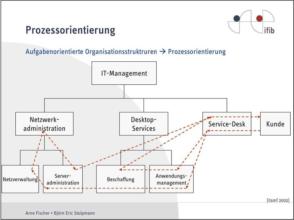Netzwerkadministration Desktop- Services Service-Desk Kunde