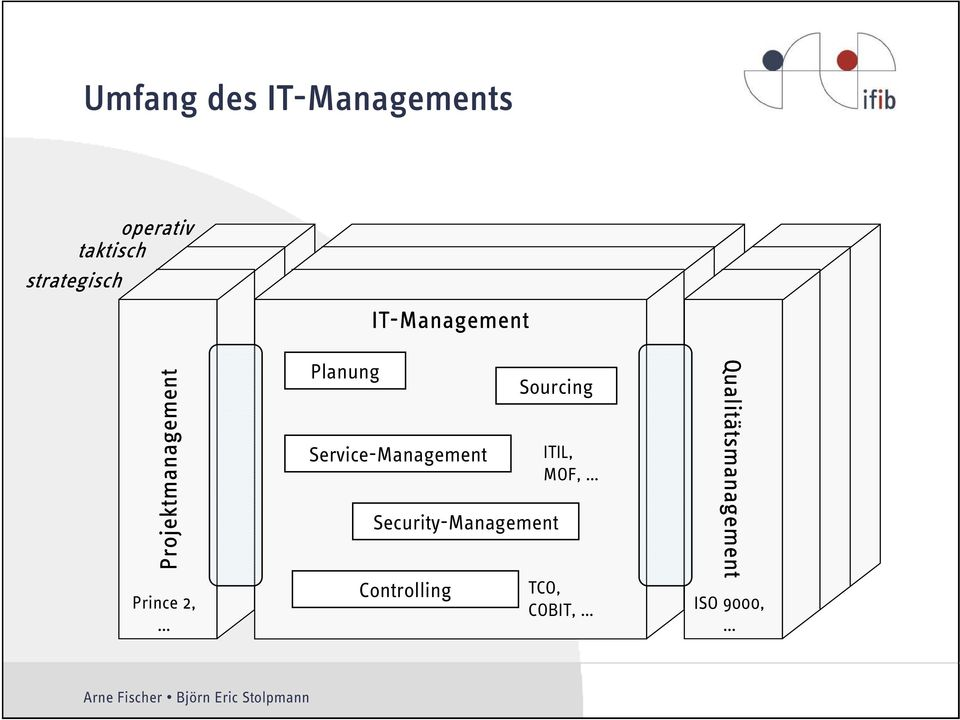 IT-Management Service-Management Sourcing