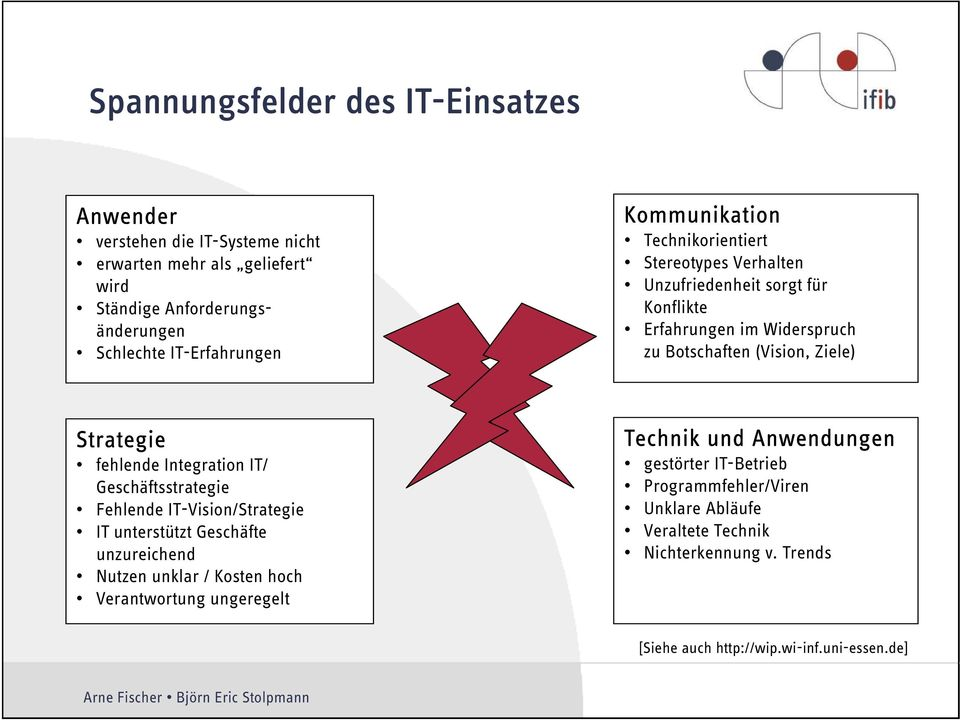 fehlende Integration IT/ Geschäftsstrategie Fehlende IT-Vision/Strategie IT unterstützt Geschäfte unzureichend Nutzen unklar / Kosten hoch Verantwortung ungeregelt