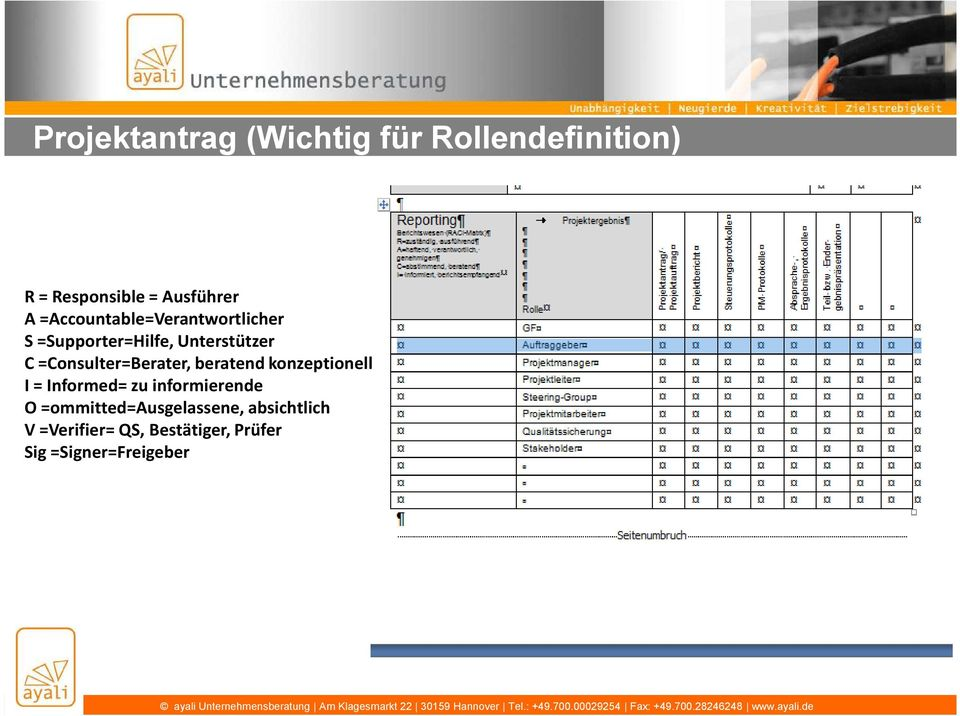 =Consulter=Berater, beratend konzeptionell I = Informed= zu informierende O