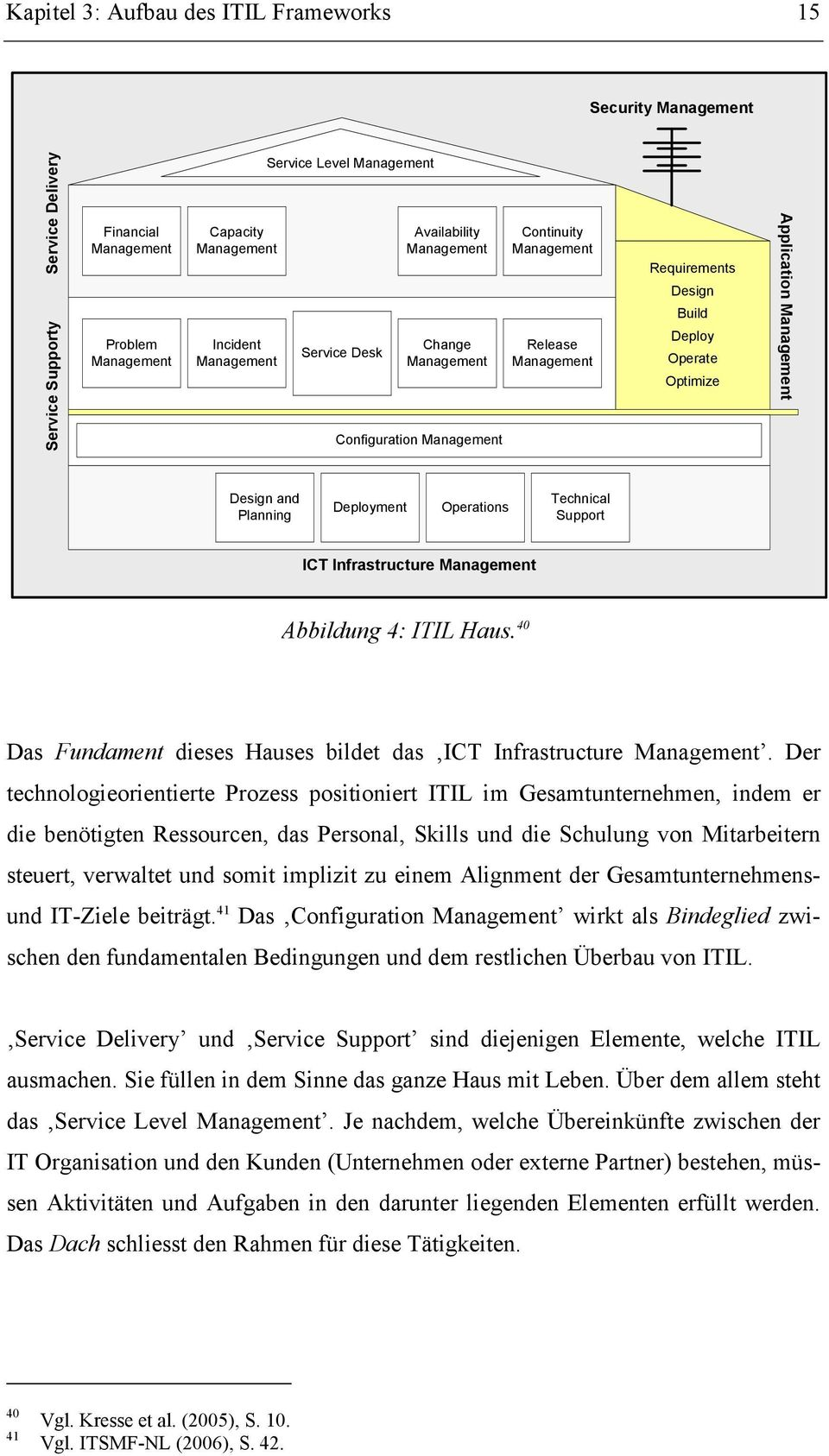 Design and Planning Deployment Operations Technical Support ICT Infrastructure Management Abbildung 4: ITIL Haus. 40 Das Fundament dieses Hauses bildet das ICT Infrastructure Management.