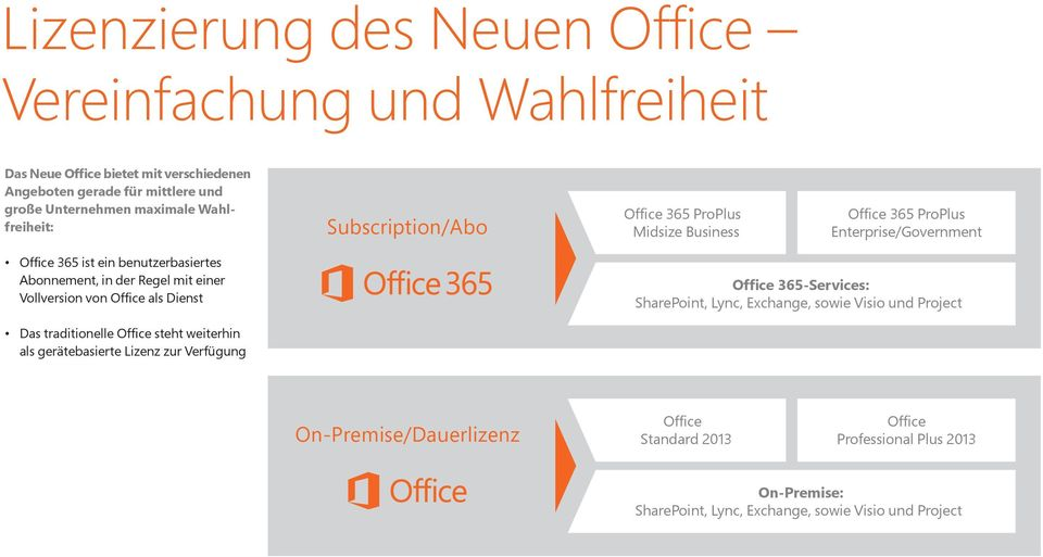 Regel mit einer Vollversion von Office als Dienst Office 365-Services: SharePoint, Lync, Exchange, sowie Visio und Project Das traditionelle Office steht weiterhin