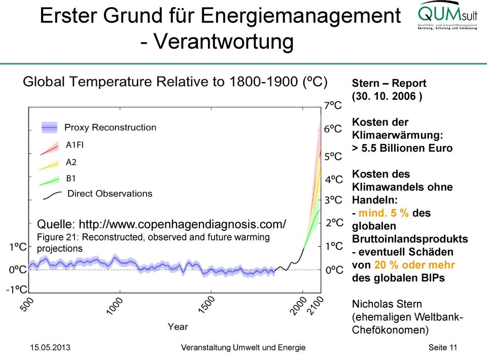com/ Figure 21: Reconstructed, observed and future warming projections Kosten des Klimawandels ohne Handeln: - mind.