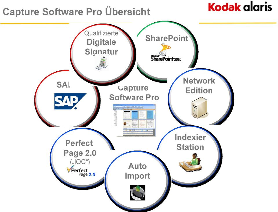 SAP Capture Software Pro Network Edition
