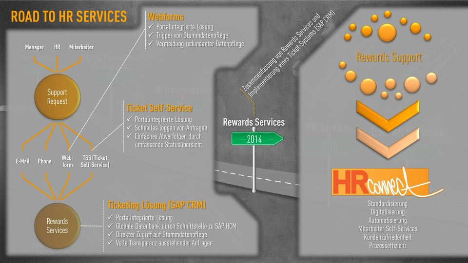 umfassende Statusübersicht Rewards Services 2014 HR Services 2015 Rewards Support True HR Services 2016 Rewards Services Ticketing Lösung (SAP CRM) Portalintegrierte Lösung Globale Datenbank durch