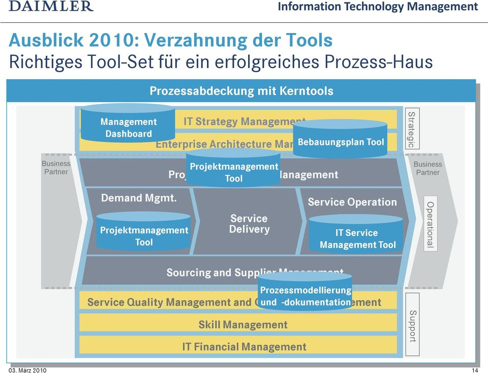 Demand Management Projektmanagement Tool IT Strategy Management Enterprise Architecture Management Projektmanagement Tool Project and Program Management Service