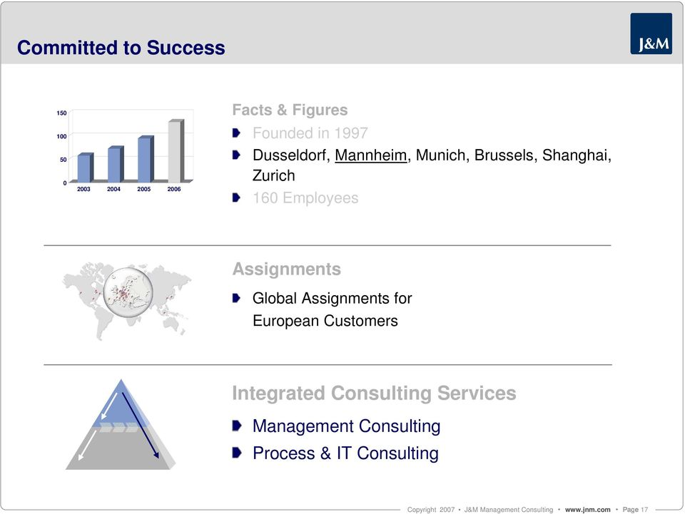160 Employees Assignments Global Assignments for European Customers