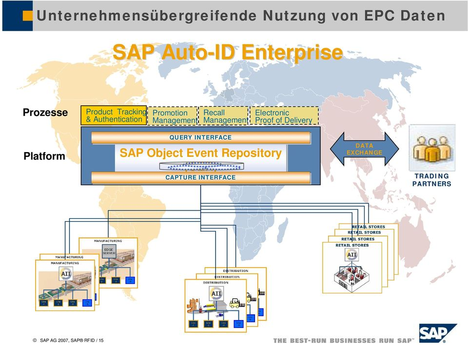Management Electronic Proof of Delivery Platform QUERY INTERFACE SAP Object