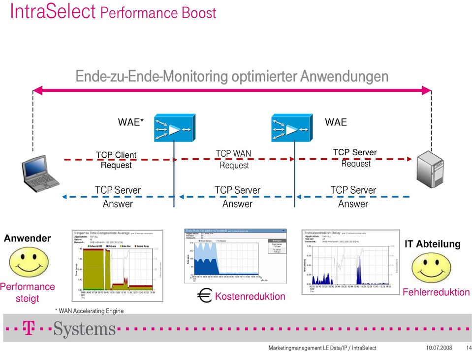 Request TCP Server Answer Anwender IT Abteilung Performance steigt * WAN Accelerating