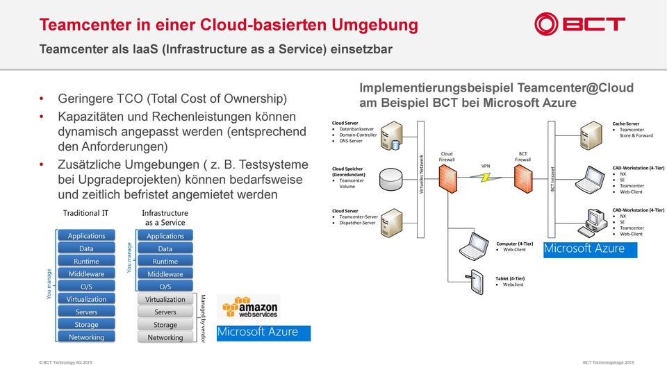 Testsysteme bei Upgradeprojekten) können bedarfsweise und zeitlich befristet angemietet werden Cloud Server Datenbankserver Domain-Controller DNS-Server Cloud Speicher (Georedundant) Teamcenter