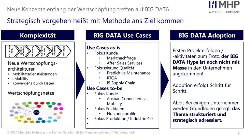 sales Use Cases as-is Fokus Kunde Marktnachfrage After Sales Fokussierung Qualität Predicitive Maintenance RTQA BI Supply Chain Use Cases to-be Fokus Kunde Ausbau Connectedcar, Mobility Fokus