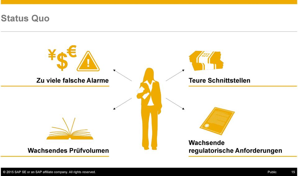 regulatorische Anforderungen 2015 SAP SE or an