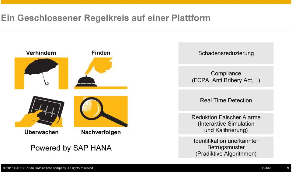 .) Real Time Detection Überwachen Nachverfolgen Powered by SAP HANA Reduktion Falscher Alarme