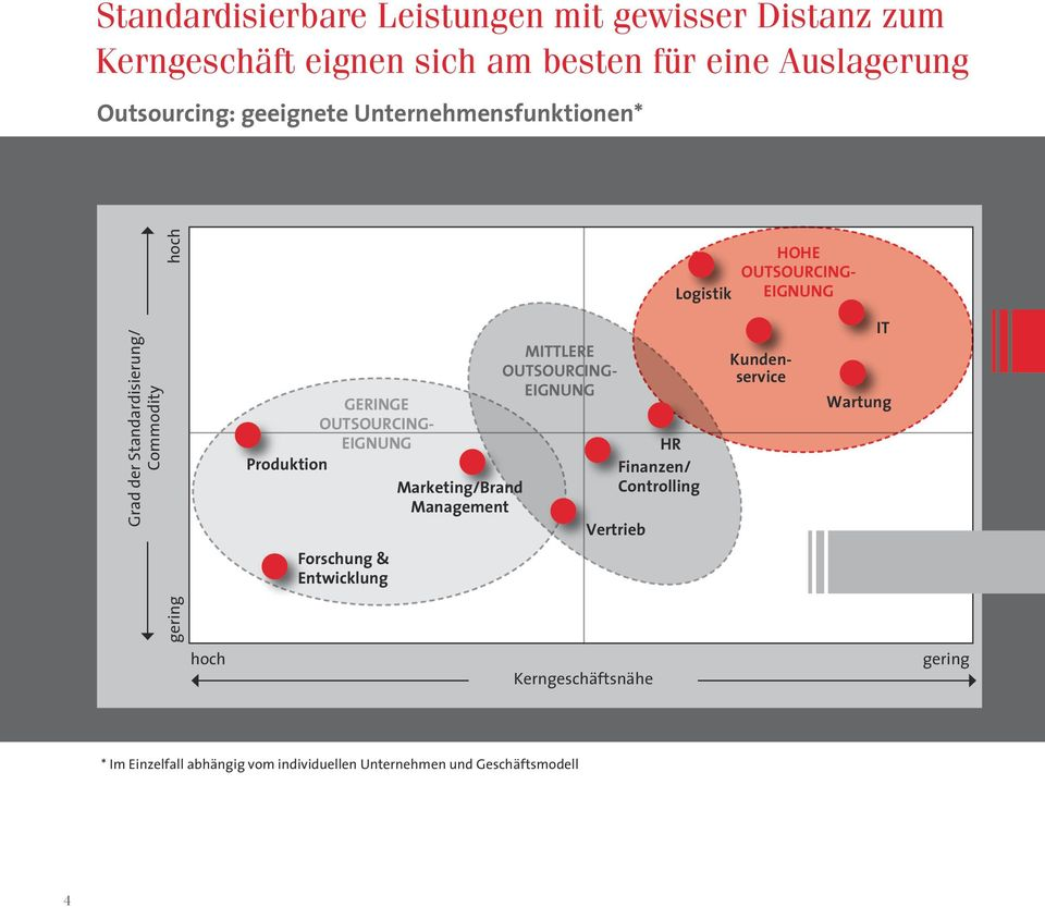 Eignung Produktion Marketing/Brand Management Mittlere OutsouRcing- Eignung HR Finanzen/ Controlling Vertrieb Kundenservice IT