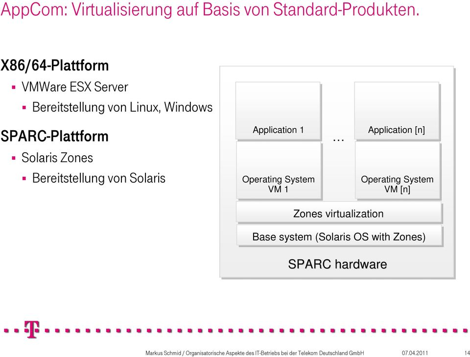 Solaris Zones Bereitstellung von Solaris Application 1 Operating System VM 1 Application