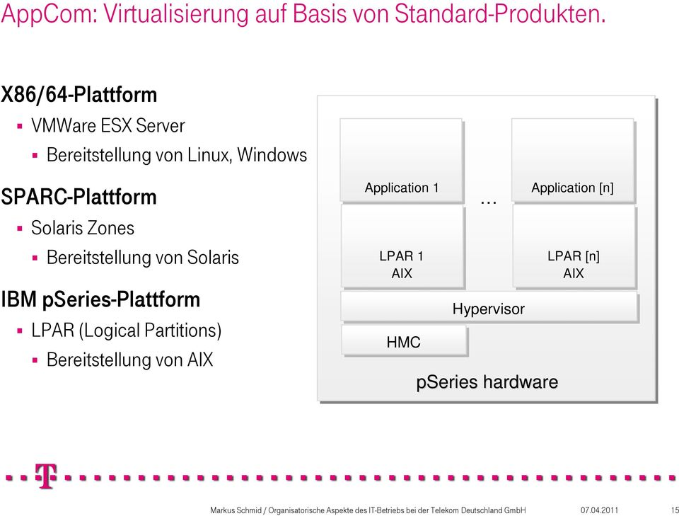 Solaris IBM pseries-plattform LPAR (Logical Partitions) Bereitstellung von AIX Application 1 Operating LPAR System 1 VM
