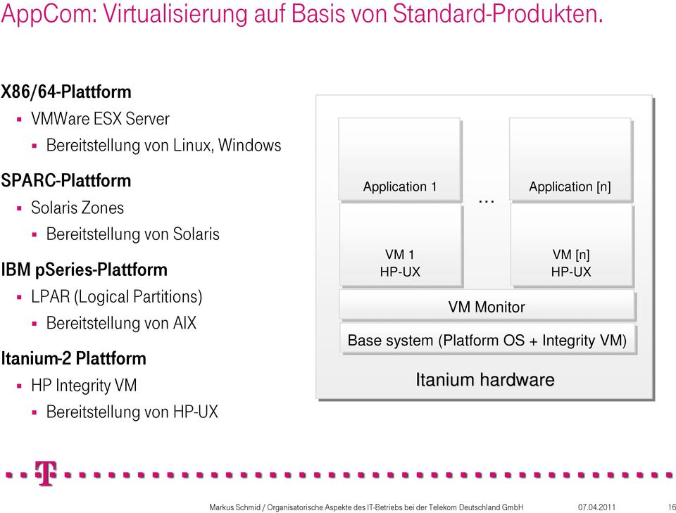 (Logical Partitions) Bereitstellung von AIX Itanium-2 Plattform HP Integrity VM Bereitstellung von HP-UX Application 1 Operating LPAR VM 1 System 1 HP-UX