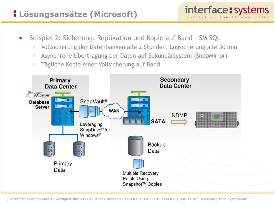 (SnapMirror) Tägliche Kopie einer Vollsicherung auf Band Primary Data Center Secondary Data Center Database