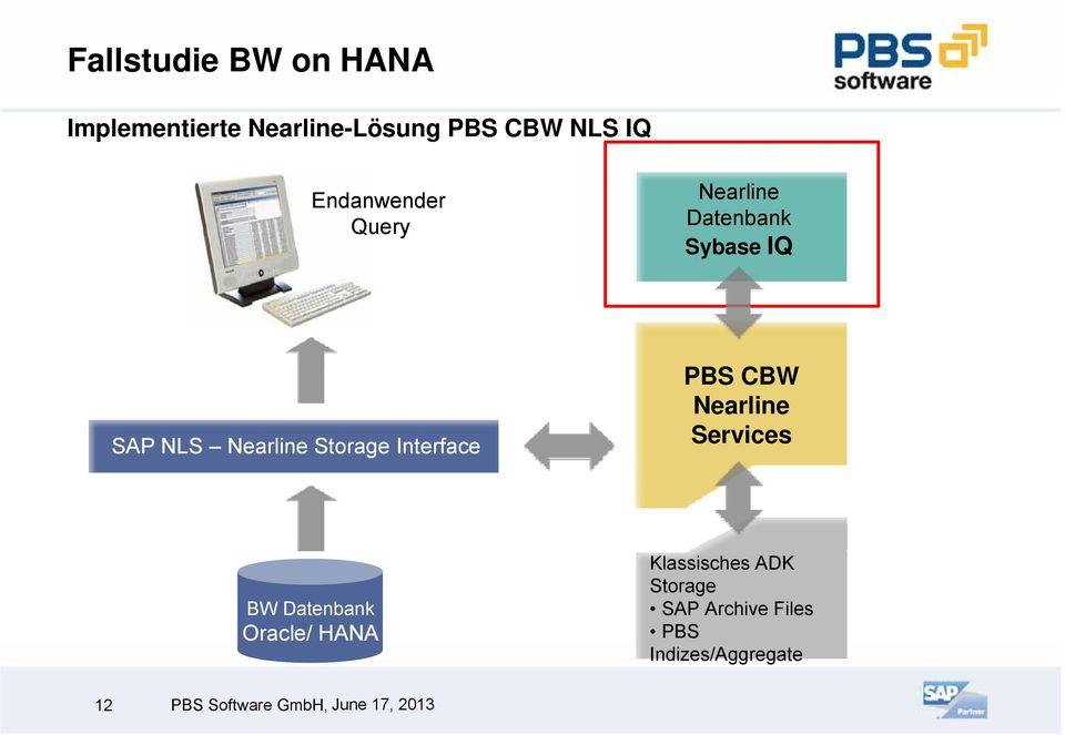 Storage Interface PBS CBW Nearline Services BW Datenbank Oracle/