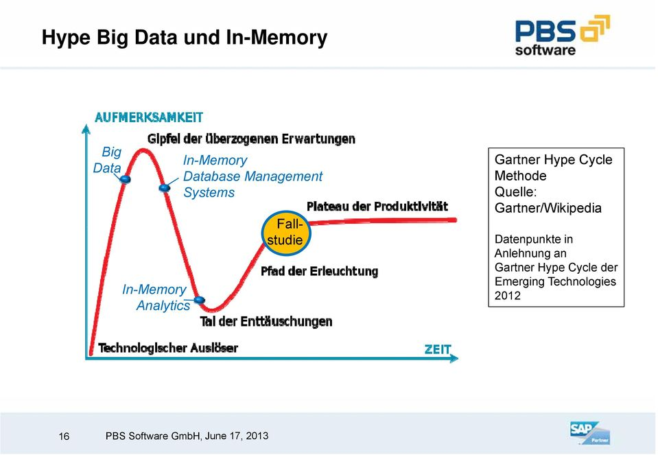 Hype Cycle Methode Quelle: Gartner/Wikipedia Datenpunkte in