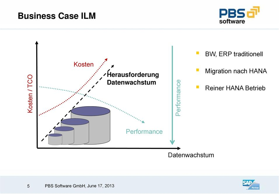 Datenwachstum Perform mance Migration nach
