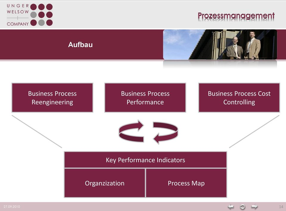 Process Cost Controlling Key Performance