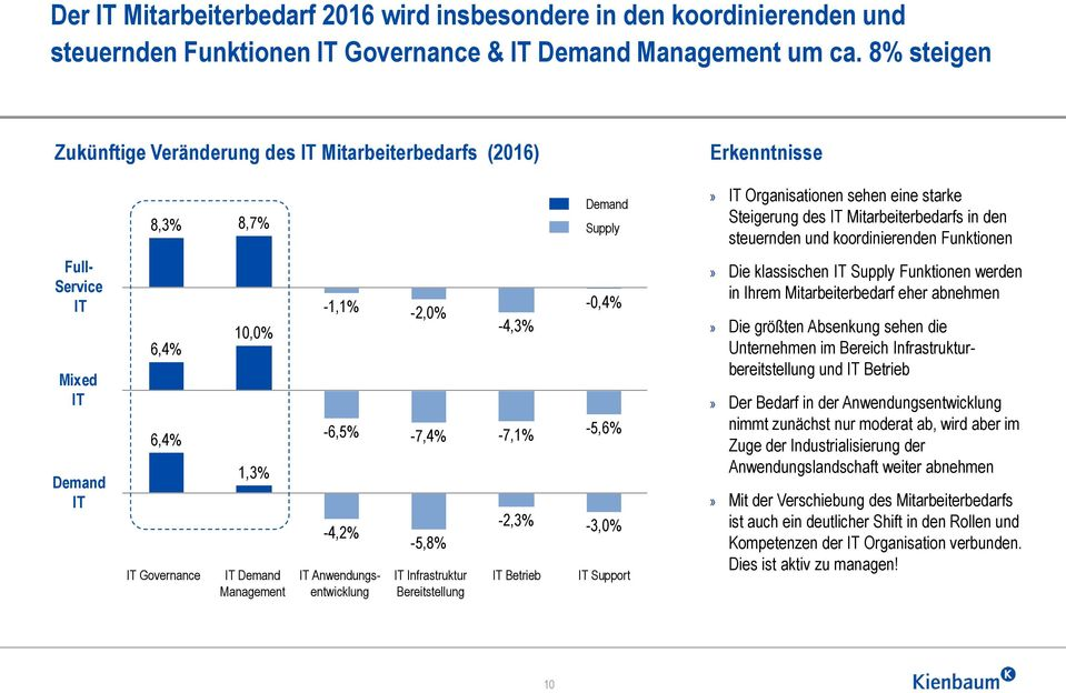 koordinierenden Funktionen Full- Service IT Mixed IT Demand IT 6,4% 6,4% IT Governance 10,0% 1,3% IT Demand Management -1,1% -6,5% -4,2% IT Anwendungsentwicklung -2,0% -7,4% -5,8% IT Infrastruktur