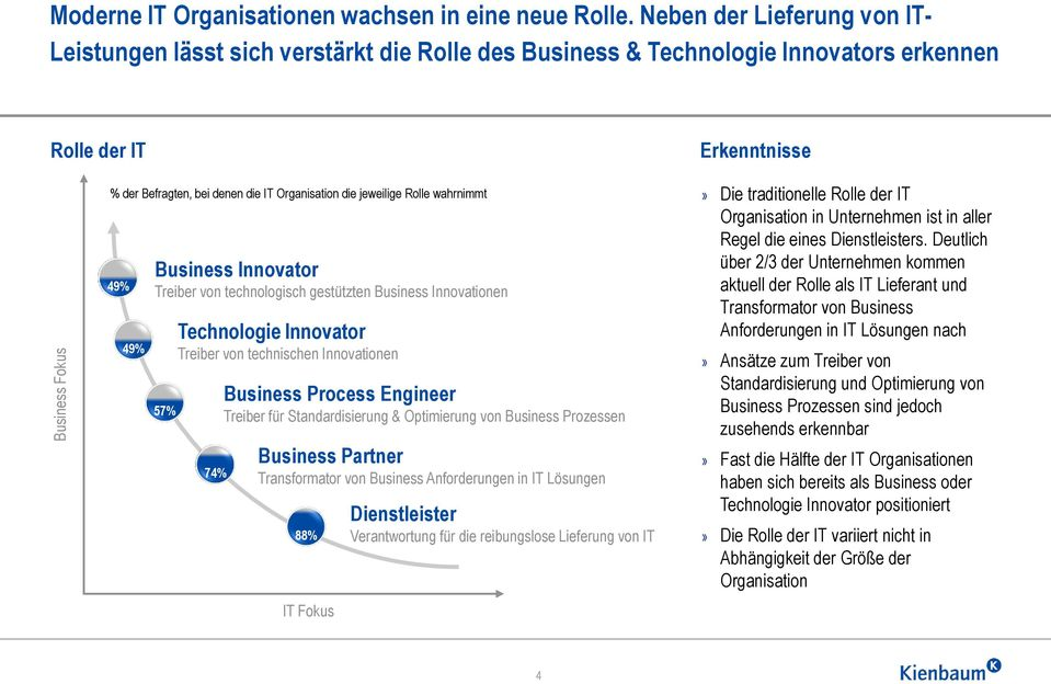 jeweilige Rolle wahrnimmt 49% 49% Business Innovator Treiber von technologisch gestützten Business Innovationen 57% Technologie Innovator Treiber von technischen Innovationen 74% Business Process