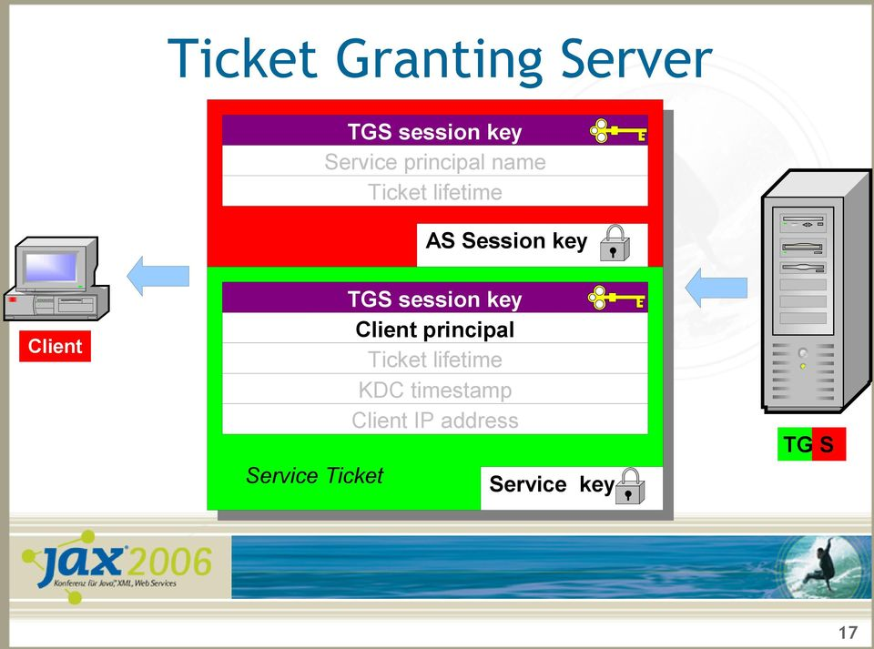 Service Ticket TGS session key Client principal