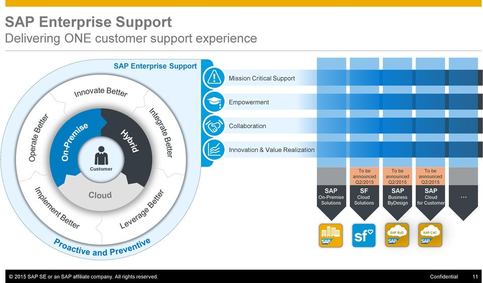 announced Q2/2015 SF Cloud Solutions To be announced Q2/2015 SAP Business ByDesign To be announced Q2/2015