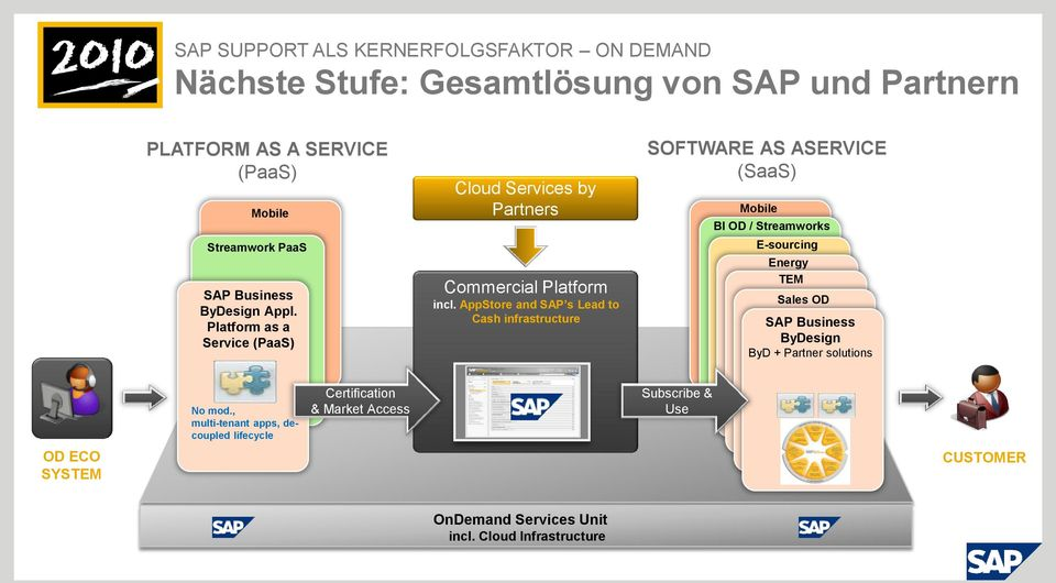 AppStore and SAP s Lead to Cash infrastructure SOFTWARE AS ASERVICE (SaaS) Mobile BI OD / Streamworks E-sourcing Energy TEM Sales OD SAP Business