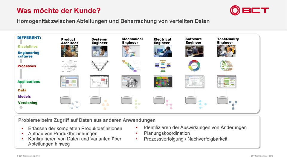 Electrical Engineer Software Engineer Test/Quality Engineer Engineering cultures Processes Applications Data Models Versioning Probleme beim Zugriff