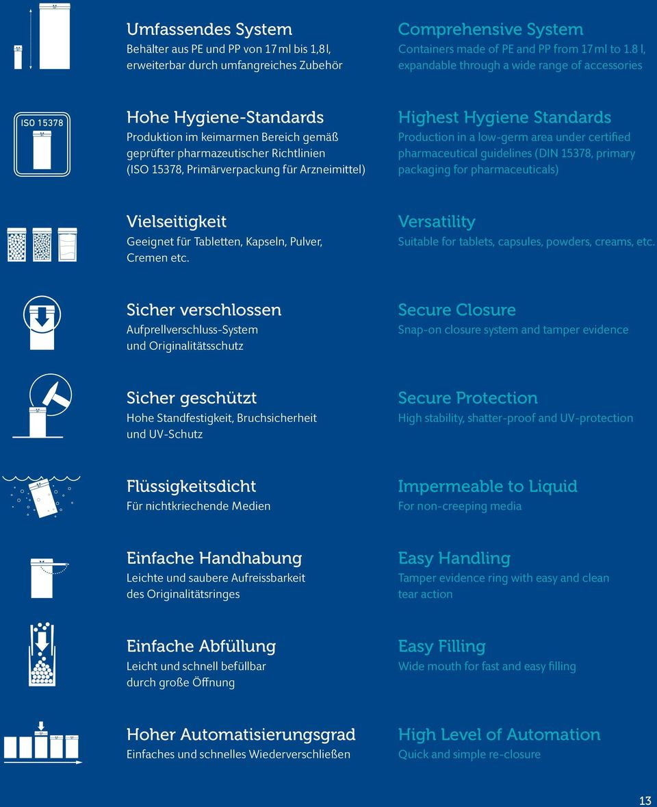 Highest Hygiene Standards Production in a low-germ area under certified pharmaceutical guidelines (DIN 15378, primary packaging for pharmaceuticals) Vielseitigkeit Geeignet für Tabletten, Kapseln,