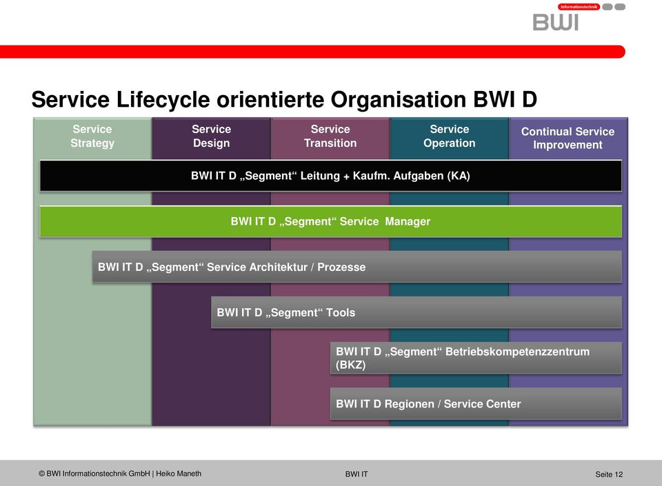 Aufgaben (KA) BWI IT D Segment Manager BWI IT D Segment Architektur / Prozesse BWI IT D