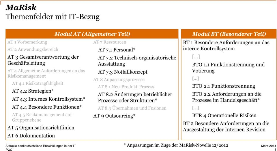 5 Risikomanagement auf Gruppenebene AT 5 Organisationsrichtlinien AT 6 Dokumentation Modul AT (Allgemeiner Teil) AT 7 Ressourcen AT 7.1 Personal* AT 7.2 Technisch-organisatorische Ausstattung AT 7.