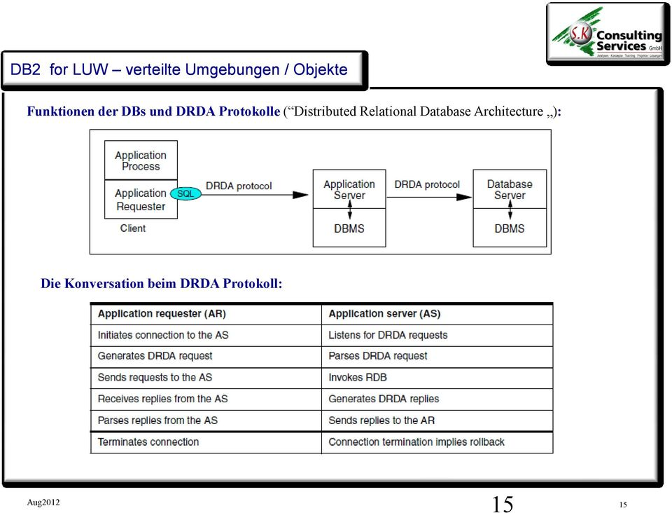 Distributed Relational Database Architecture