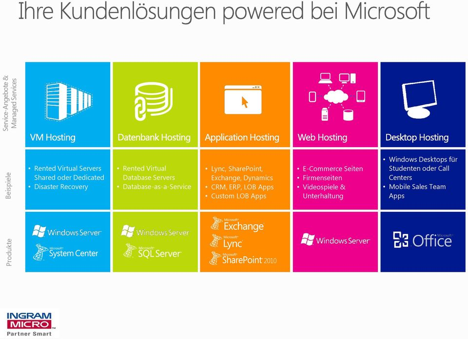 SharePoint, Exchange, Dynamics CRM, ERP, LOB Apps Custom LOB Apps E-Commerce Seiten