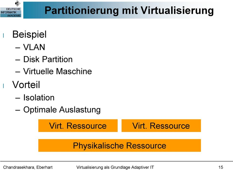 Vorteil Isolation Optimale Auslastung Virt.