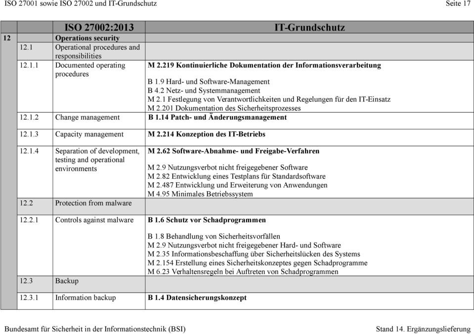 1 Festlegung von Verantwortlichkeiten und Regelungen für den IT-Einsatz M 2.201 Dokumentation des Sicherheitsprozesses 12.1.2 Change management B 1.14 Patch- und Änderungsmanagement 12.1.3 Capacity management M 2.