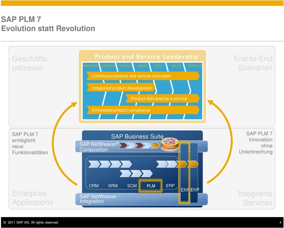 product compliance SAP PLM 7 ermöglicht neue Funktionalitäten SAP NetWeaver Composition SAP Business Suite SAP PLM 7 Innovation ohne