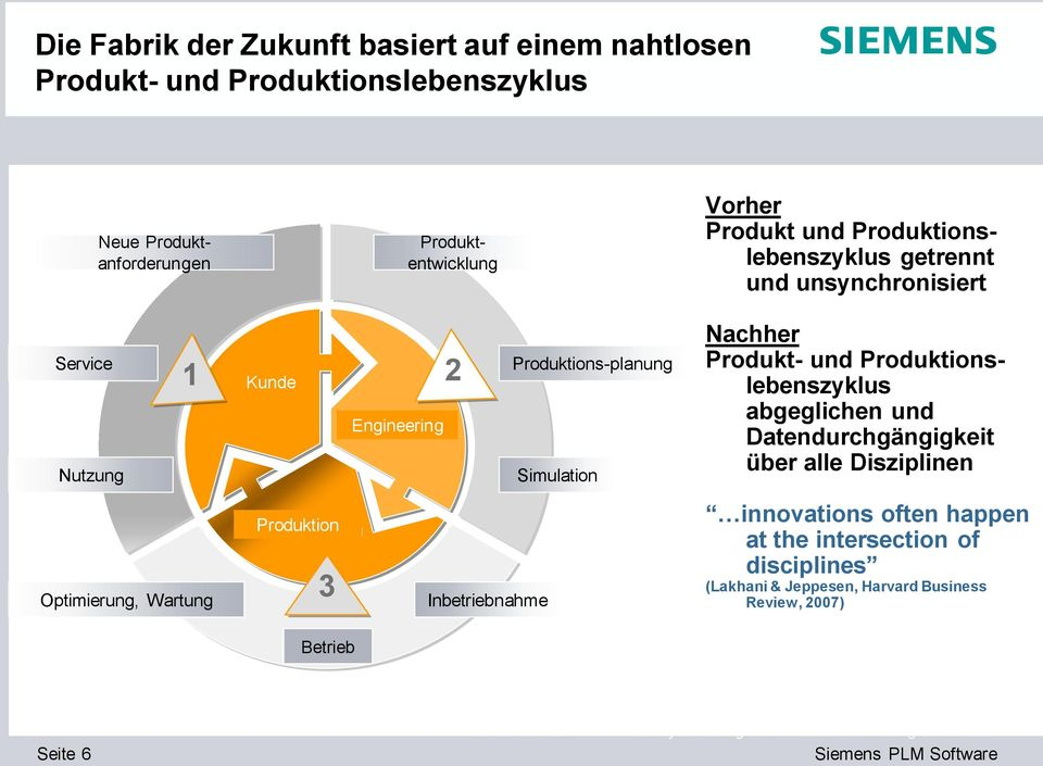 Kunde 3 2 Engineering Produktion Production Commissioning Inbetriebnahme Production Produktions-planung Design Simulation Nachher Produkt- und Produktionslebenszyklus